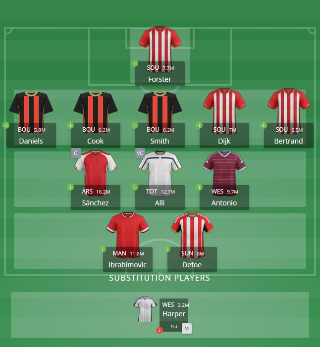 Daily fantasy football line up Premier League FanTeam
