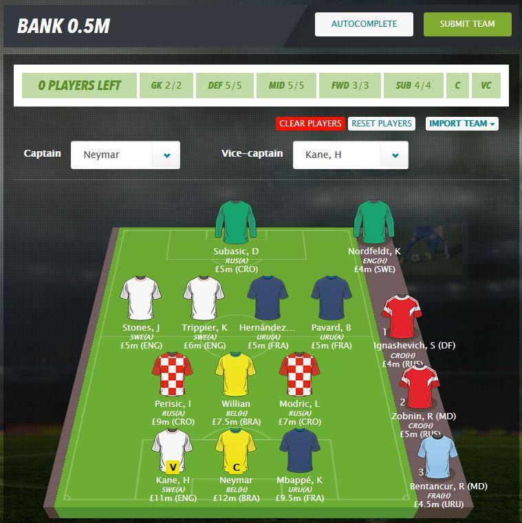 Fantasy Fußball WM auf FantasyBet – Viertelfinale Aufstellung