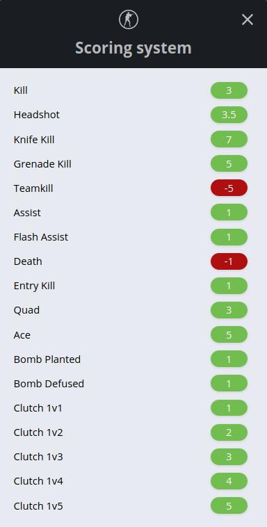 CSGO Fantasy Esports scoring system information