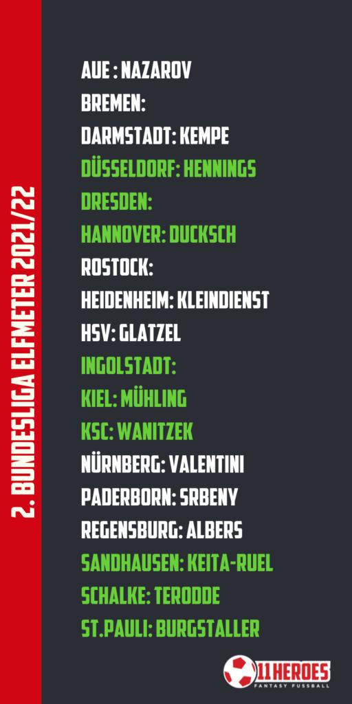 Elfmeterschützen 2. Bundesliga 202122
