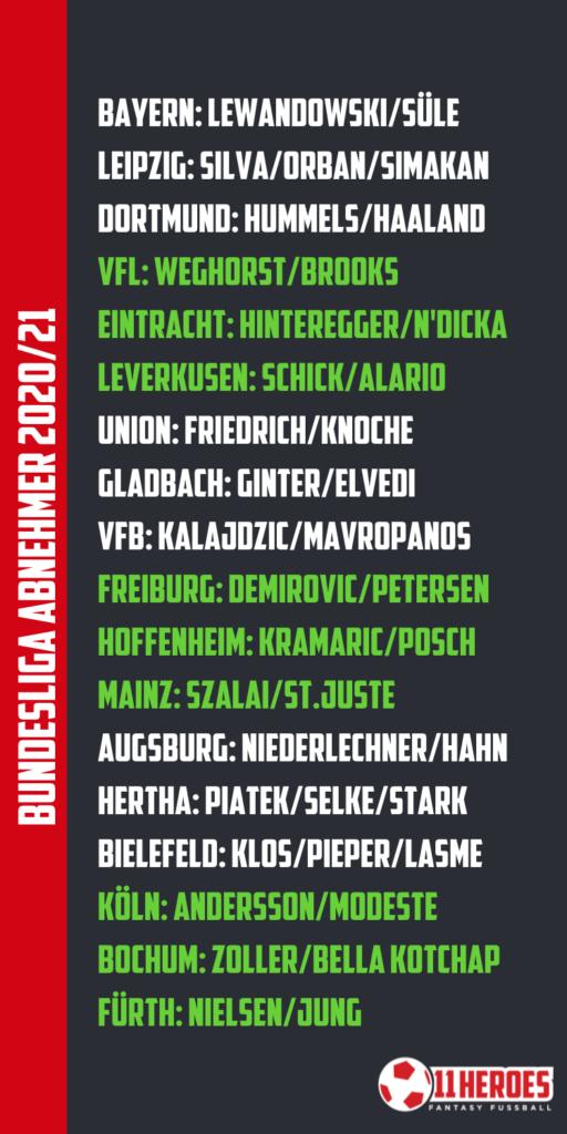 Bundesliga Abnehmer von Standards 202122