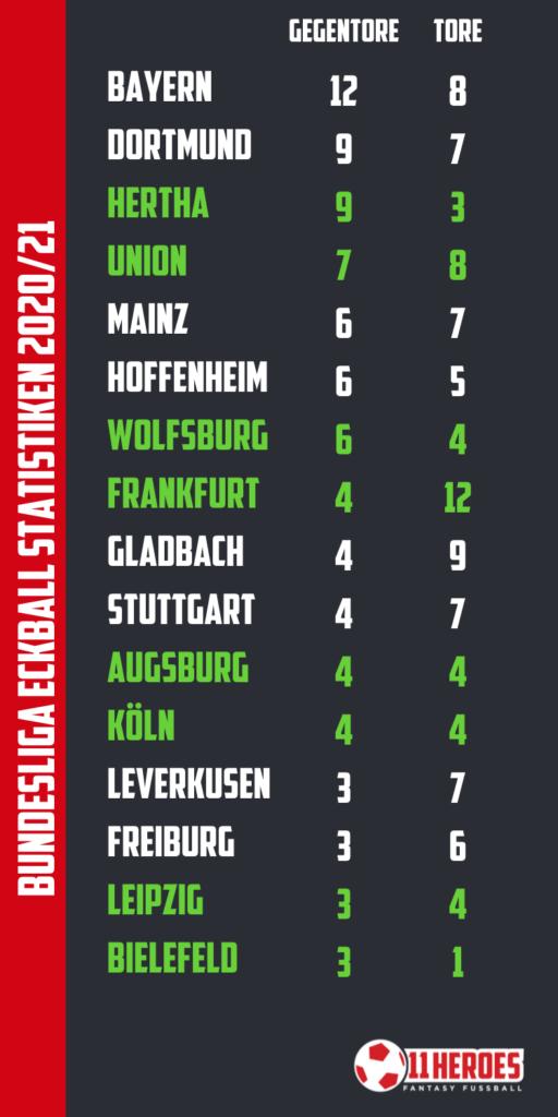 Bundesliga Eckball Statistiken 2020_21