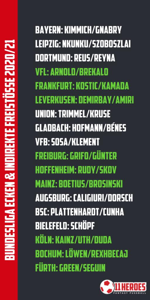 Alle Schptzen der Bundesliga Ecken & Indirekte Freistösse 202122