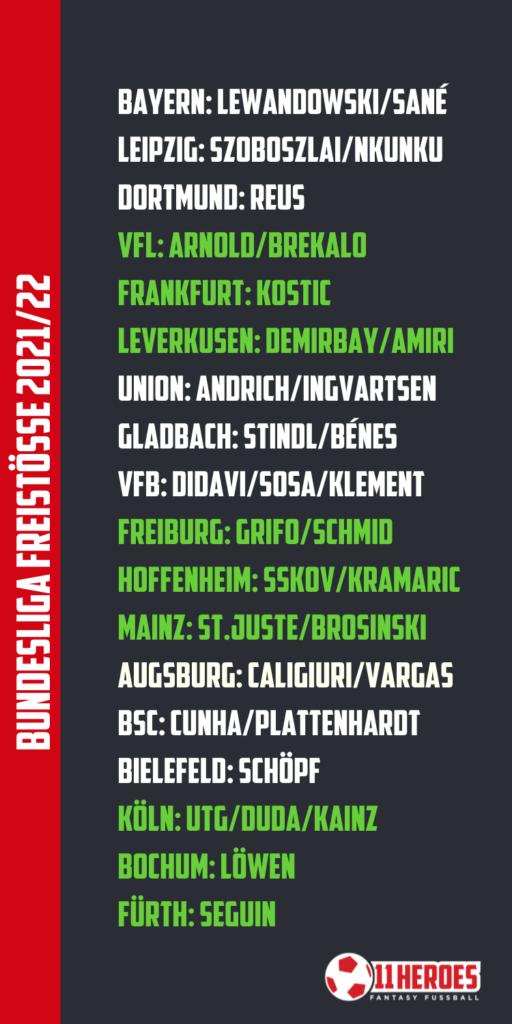 Bundesliga Freistöße 2021_22