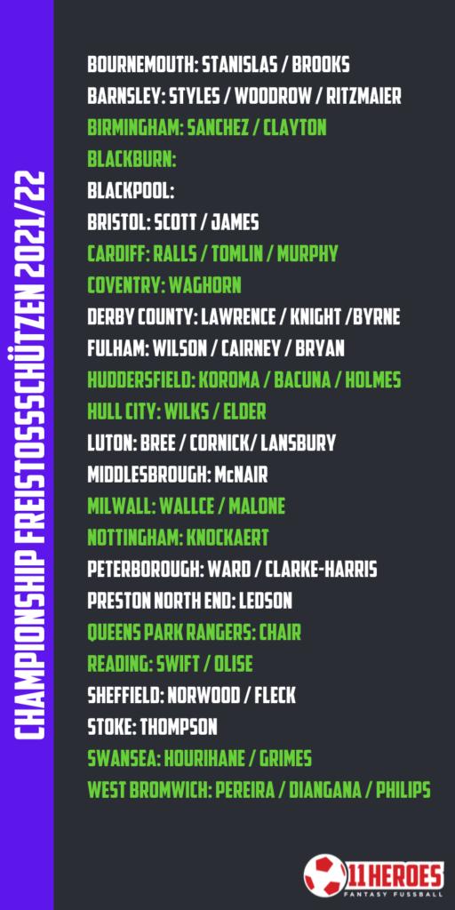 Championship Freekicks 2021_22