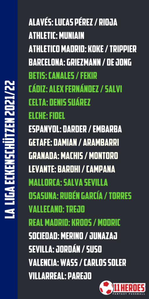 La Liga Eckenschützen 202122