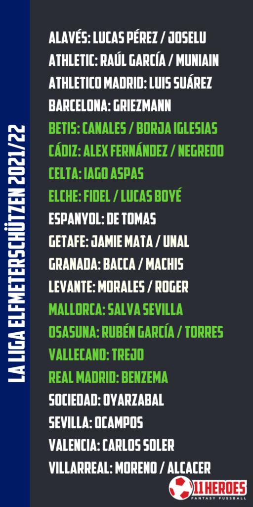 La Liga Elfmeterschützen 202122La Liga Elfmeterschützen 202122La Liga Elfmeterschützen 202122