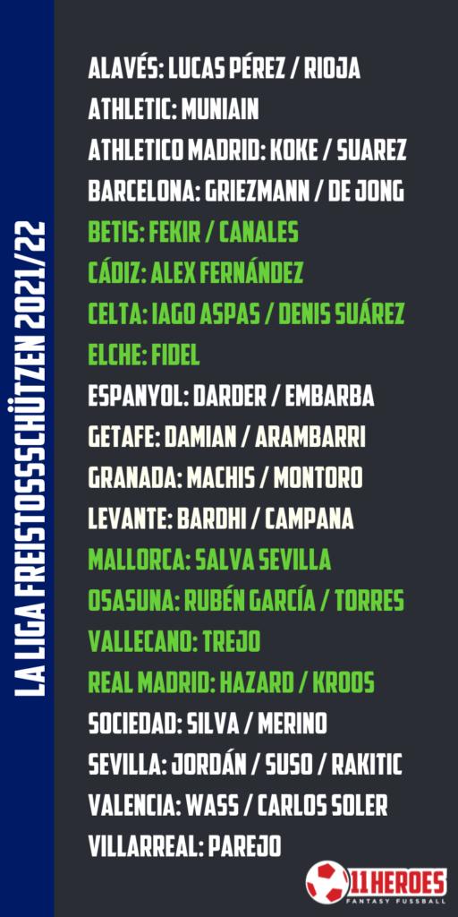 La Liga Freistossschützen 202122