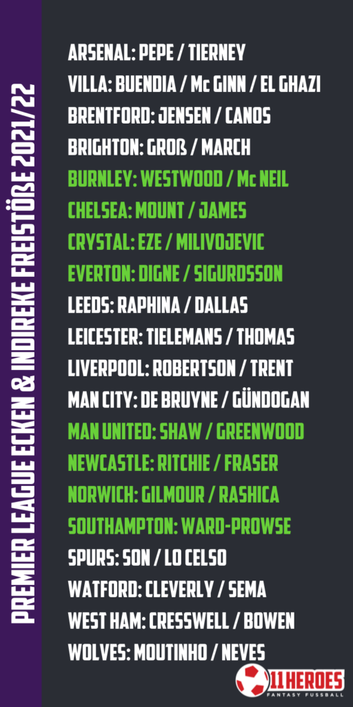 Premier League Corners indirect Freekicks 202122