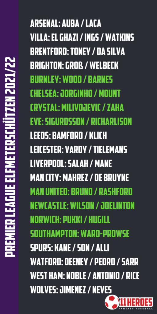 Premier League Elfmeterschützen 202122