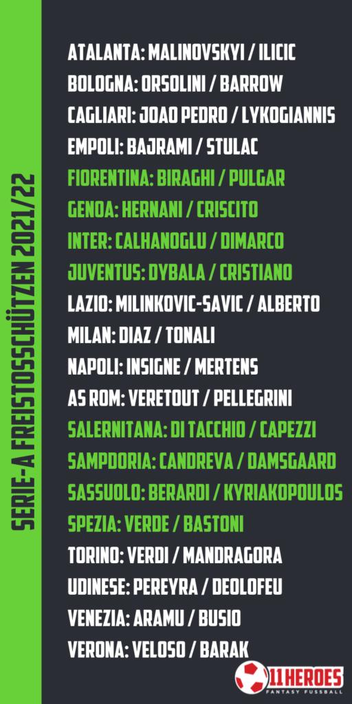 Serie A Freistossschützen 2021-22
