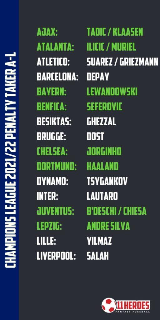 Champione League Elfmeterschützen 2021_22 A-L