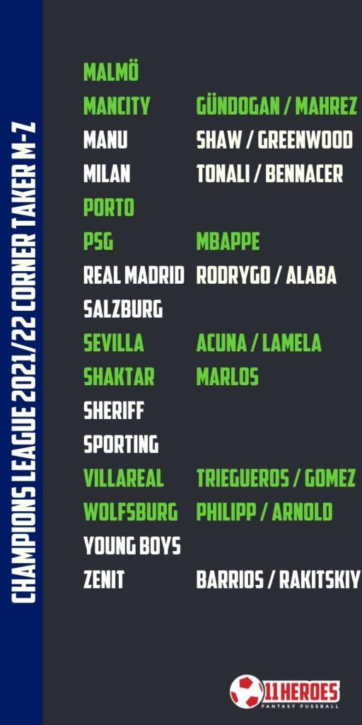 Champions League Eckenschützen 2021_22 M-Z
