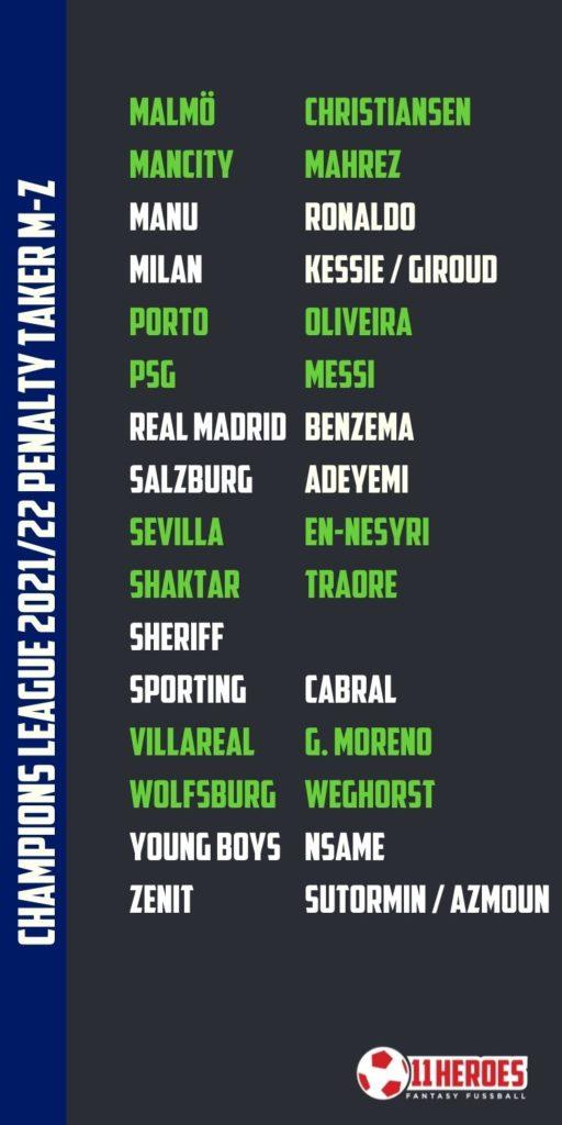 Champions League Elfmeterschützen 2021_22 M-Z